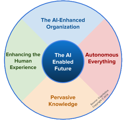 The AI-Enabled Future