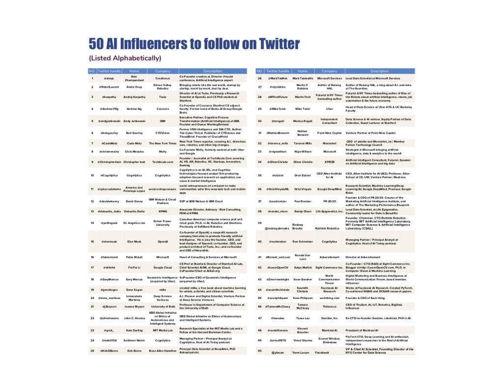 50 AI Twitter Influencers to Follow in 2018