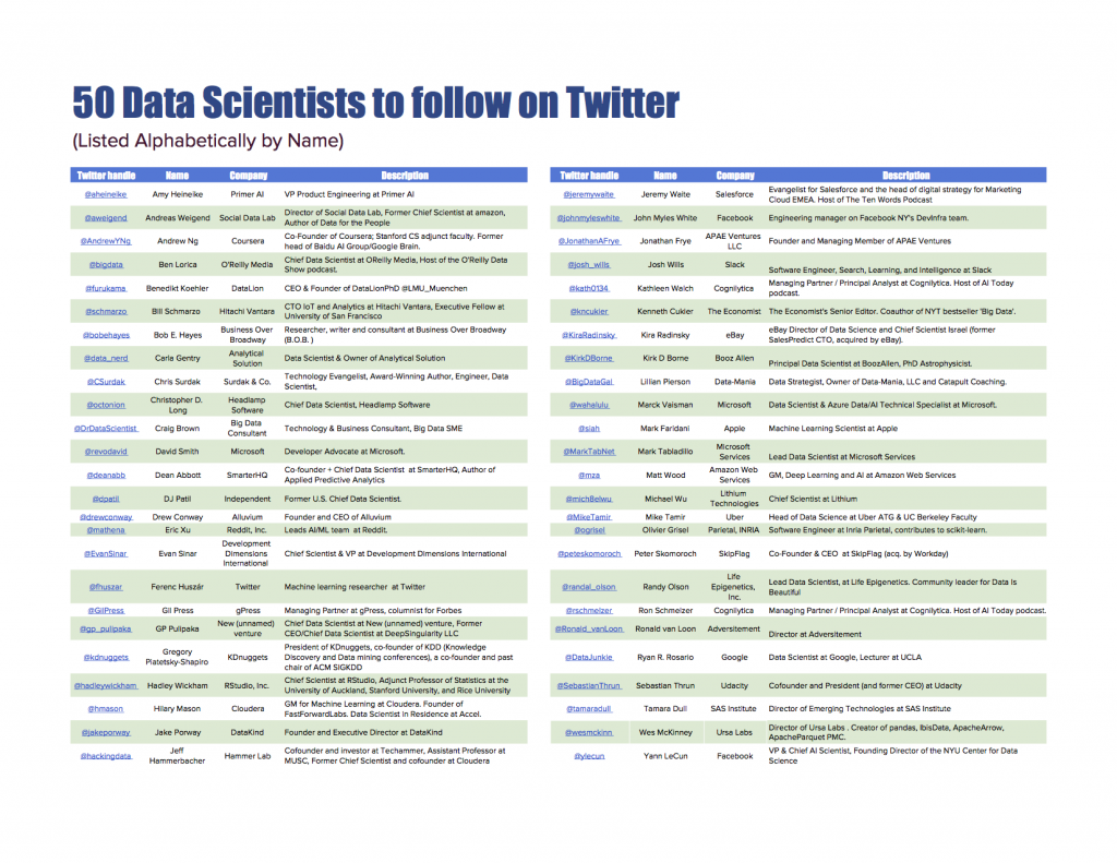 50 Data Science Twitter Influencers to Follow in 2018