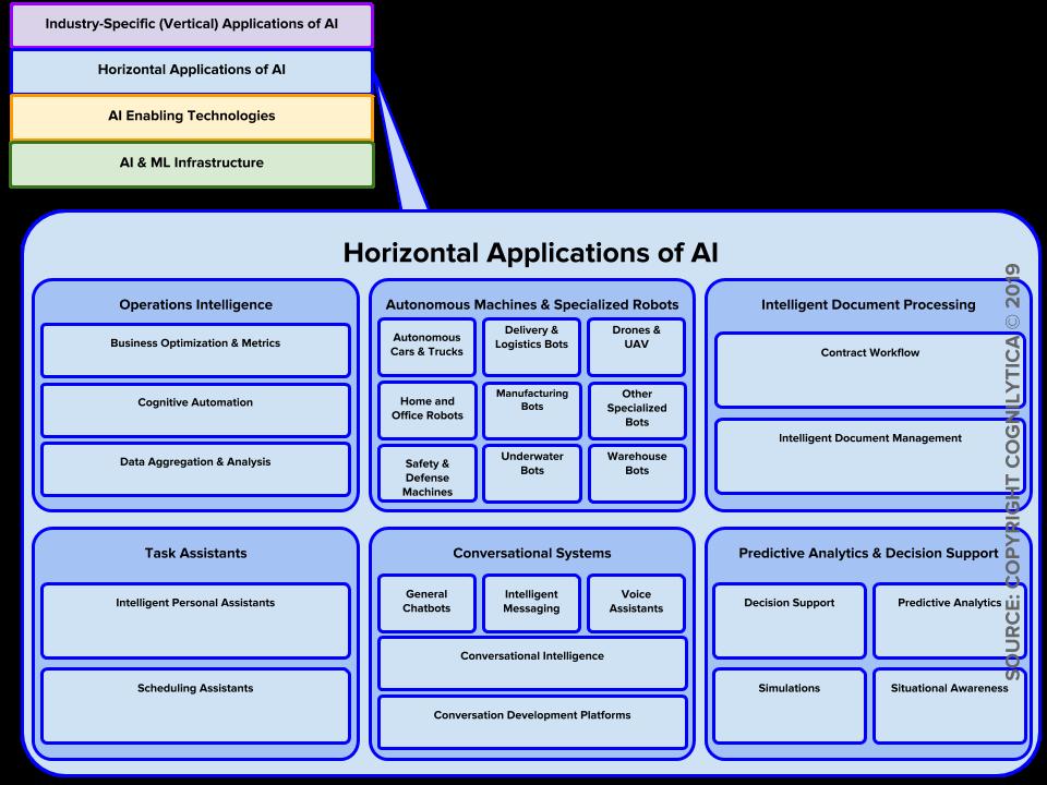 Cognilytica's Classification of the AI Vendor Ecosystem