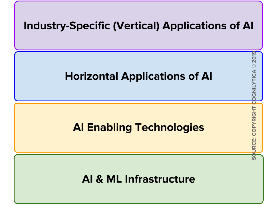 9eff1f102417 Cognilytica s Classification of the AI Vendor Ecosystem  Part I ...